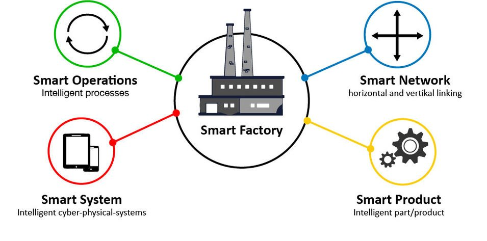 Industry 4.0 made by Erhardt+Leimer